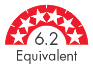 Rating 6.2