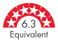 Rating 6.3