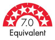 Rating 7.0